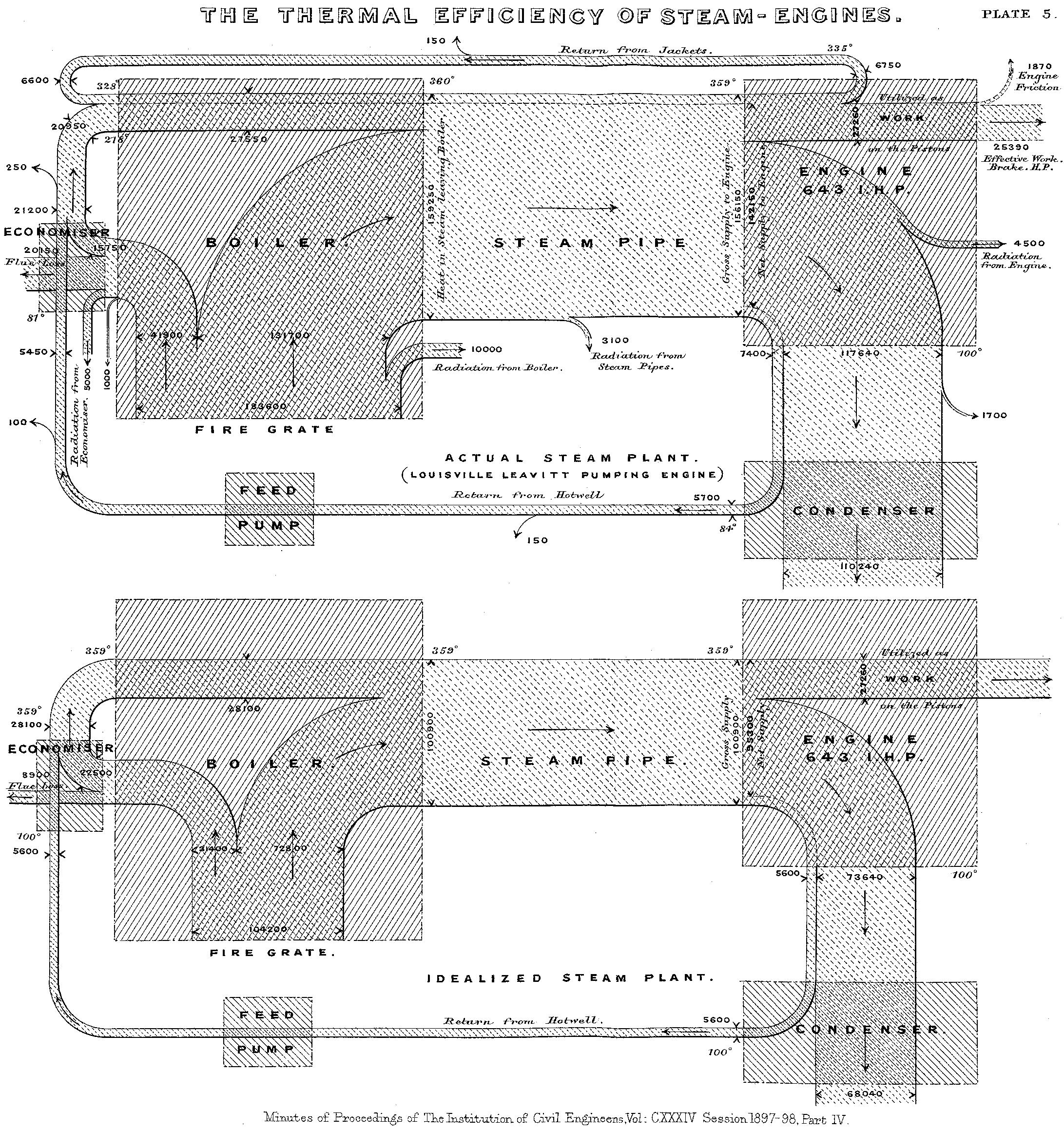 Figure 1. Sankey diagram Źródło grafiki: Wikipedia (https://pl.wikipedia.org/wiki/Plik:JIE_Sankey_V5_Fig1.png).