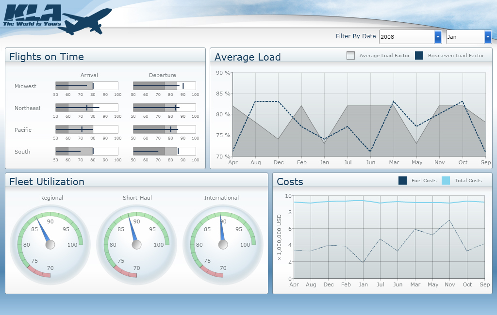 Fig. 7 Example of a manager dashboard with information about an airline. Source: www.dashboardinsight.com