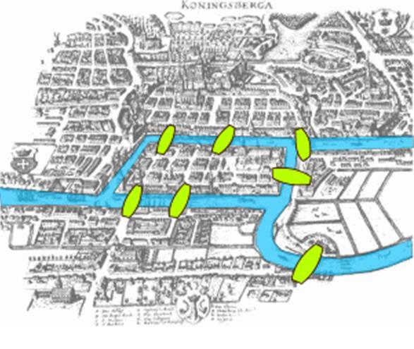Source: Seven Bridges of Königsberg, Wikipedia