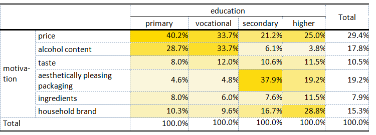 Table 1. Primary criterion for beer selection vs. education