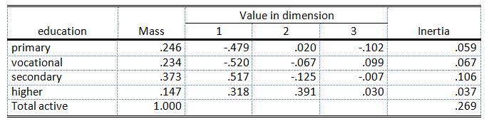 Table 2. Column point coordinates, correspondence analysis