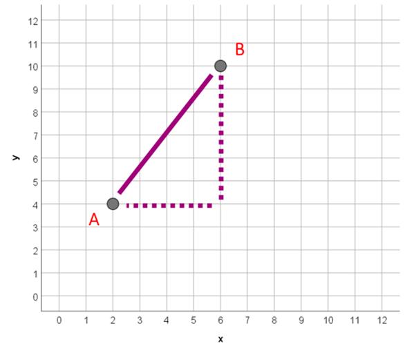 Obliczanie odległości na płaszczyźnie - odległość Euklidesowa