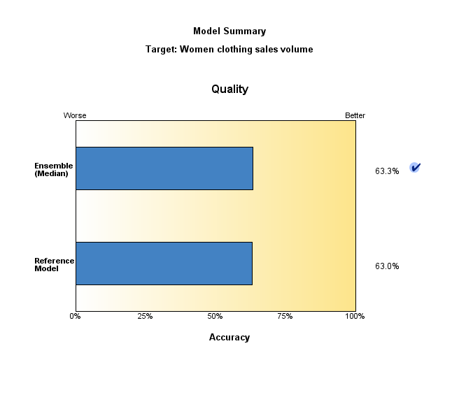 Figure 4. Model quality – comparison of the reference model and the ensemble