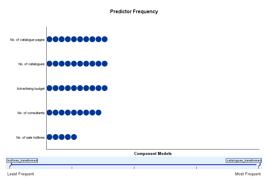 Figure 7. Frequency
