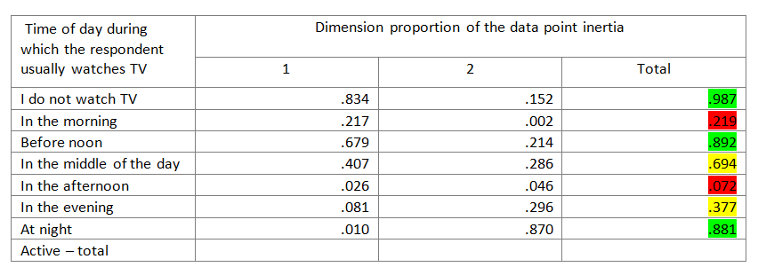 Table 4. Dimension proportion of the data point inertia – extract from the table 'Overview of row data points'