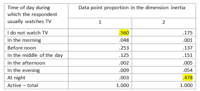 Table 3. Data point proportion in the dimension inertia – extract from the table 'Overview of row data points'