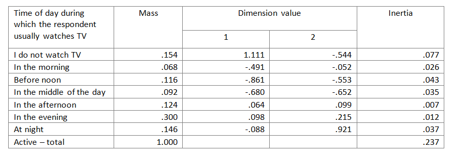 Table 2. Mass, coordinates, and inertia of row data points – extract from the table 'Overview of row data points